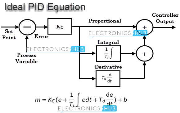 Ideal PID Equation