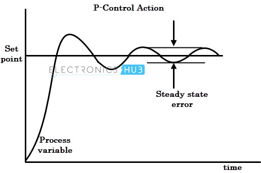 P-control action