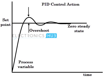 PID control action