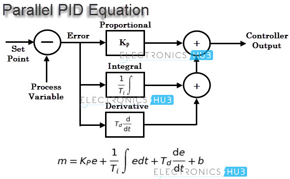 pid controller in acid and base And/or acid/base addition optical ph sensor is for single-use and it is available preinstalled in cellbag bioreactors ph control range 6 to 8 measurement range 45 to 85 technology digital speed and temperature controls digital electronic pid controller (fig 6) maintains precise control of temperature, speed, and angle these industry-standard.
