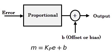 Proportional action