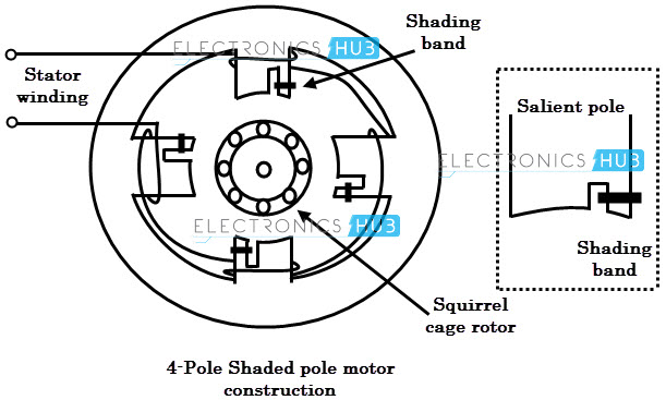Shaded pole induction motor construction types of single phase induction motors shaded pole motor wiring diagram at bayanpartner.co