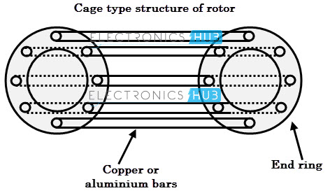 types of single phase induction motors squirrel cage rotar of a single phase induction motor