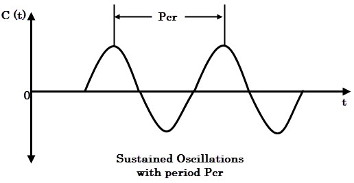 Sustained oscillations