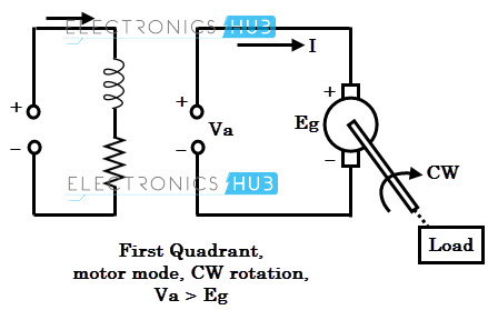 4 quadrant operation of dc motor