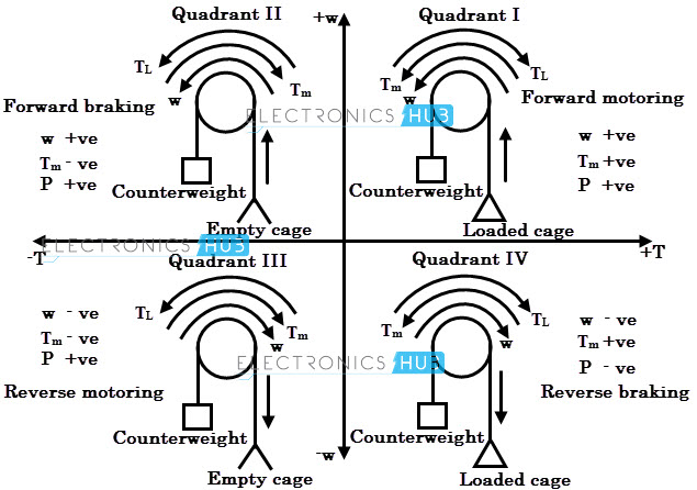 four quadrant operations of dc motor