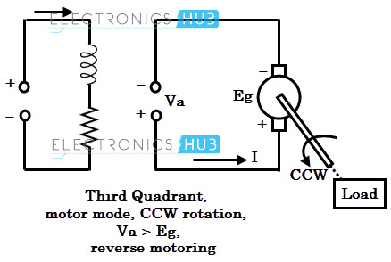 Forward Reverse Circuit Diagram | Four Quadrant Operations Of Dc Motor