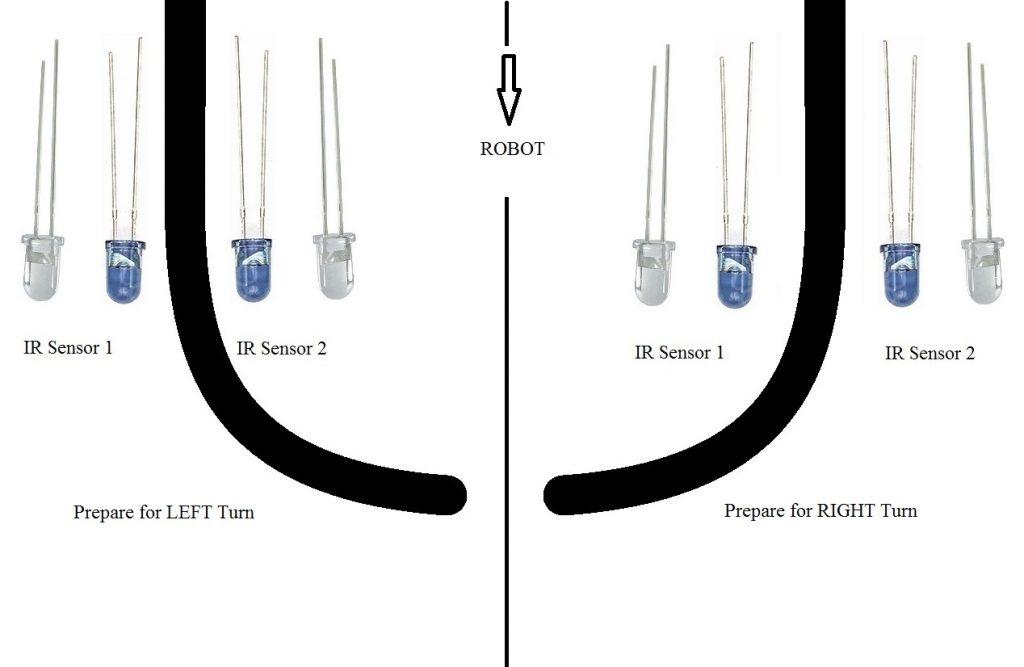 IR Sensors in Line Follower Left Right