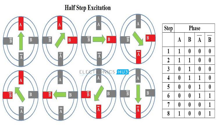 Raspberry Pi Stepper Motor Control using L298N | Electronics Hub