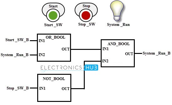 Miraculous Programmable Logic Controller Wiring Digital Resources Xeirawoestevosnl