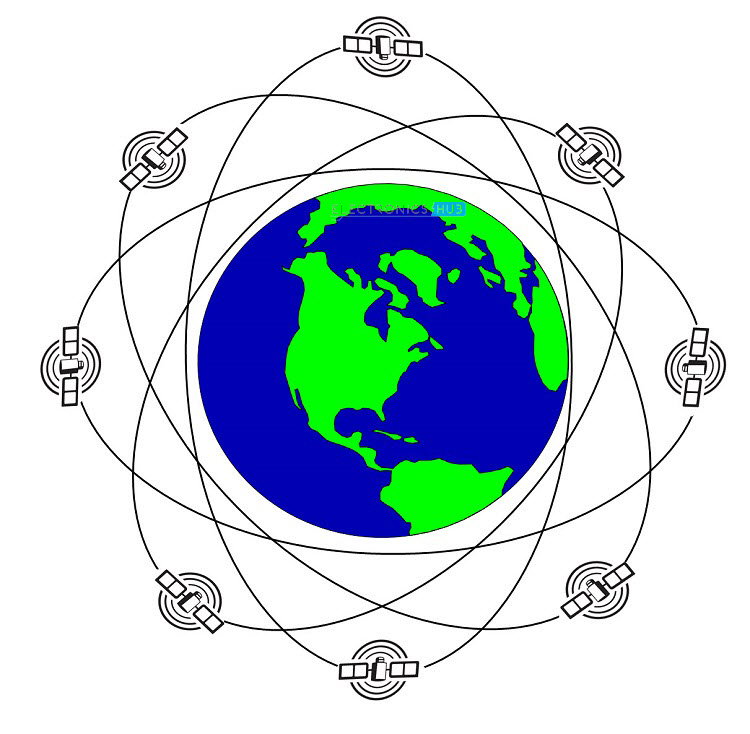 an overview of the gps or global positioning system System overview: the global positioning system is a satellite-based radio navigation system, which broadcasts a signal that is used by receivers to determine precise position anywhere in the world.