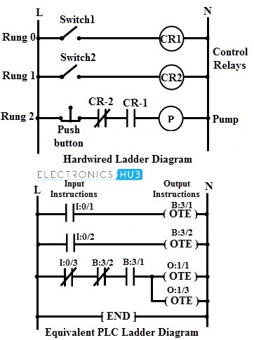 Plc ladder diagrams diy wiring diagrams programmable logic controller rh electronicshub org plc ladder diagram symbols plc ladder diagram software ccuart Choice Image