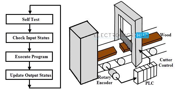 Cortador de madera PLC