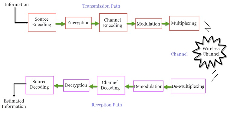 Wireless communication introduction types and applications block diagram of wireless communication system ccuart Gallery