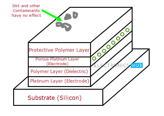 Humidity Sensor Types And Working Principle
