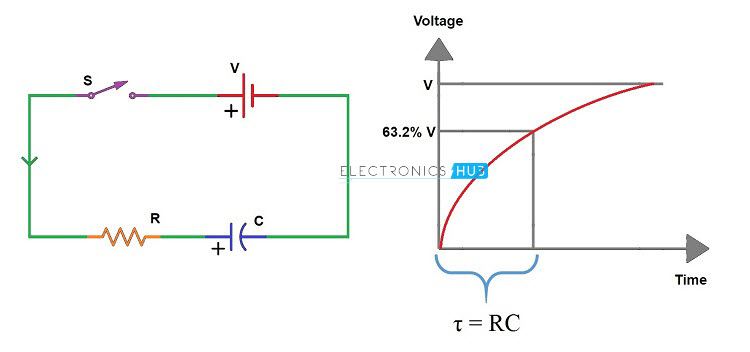 Capacitor Time Constant Curve