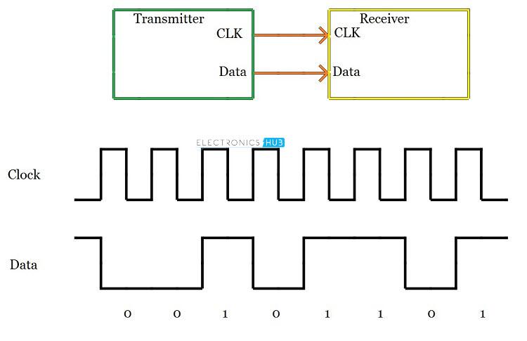 basics of serial peripheral interface  spi