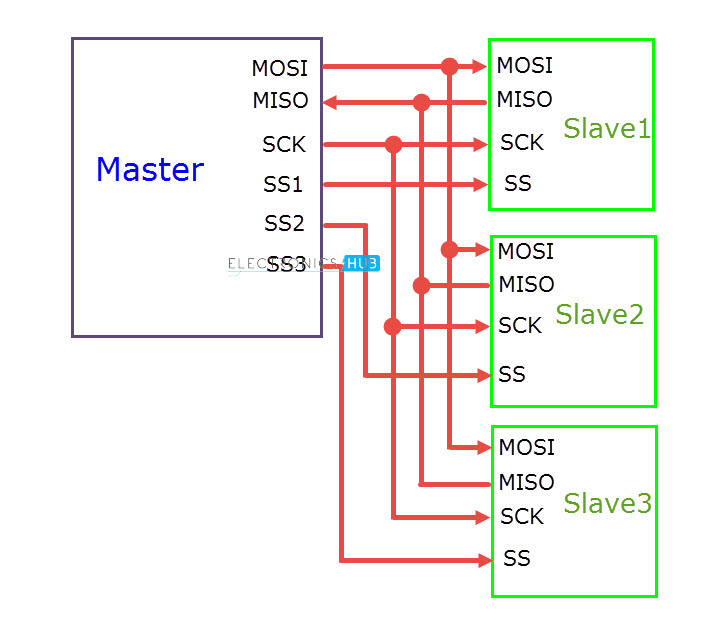 Basics of Serial Peripheral Interface (SPI)
