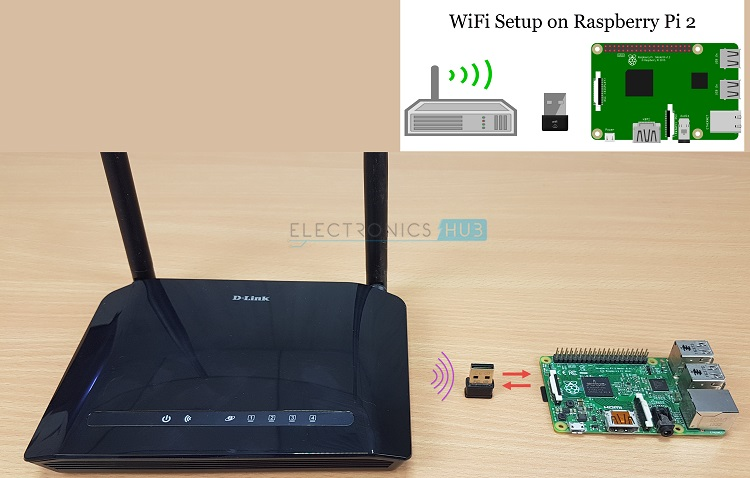 Raspberry Pi 2 WiFi Dongle