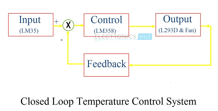 Sistema de control de temperatura de circuito cerrado