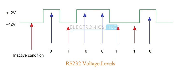 RS232 Voltage Levels