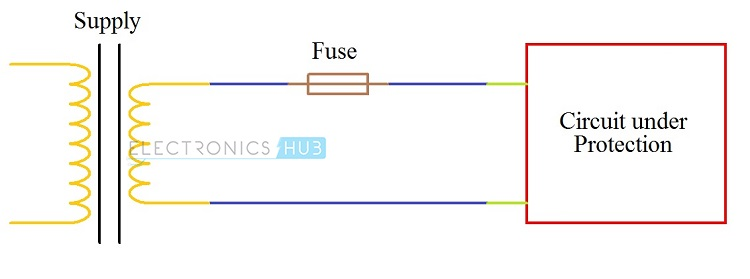 Fuses and Types of Fuses on