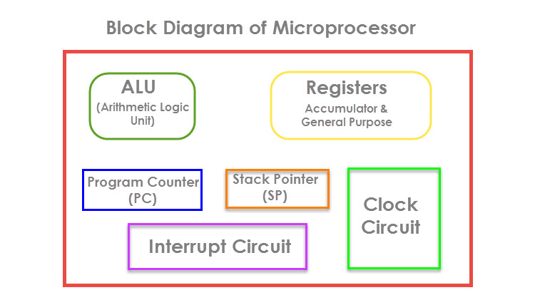 8051 microcontroller introduction, basics and features  8051 microcontroller introduction image 3