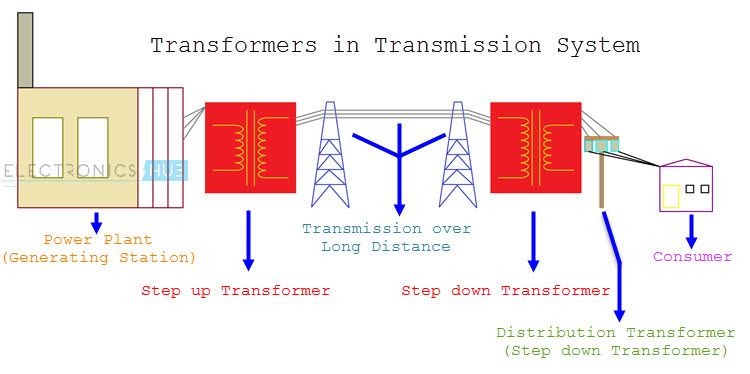 Remarkable Step Down Transformer Working Applications And Rating Wiring Digital Resources Bioskbiperorg