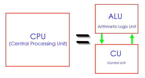 8051 Microcontroller Architecture Image 3
