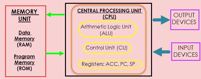 8051 Microcontroller Memory Organization Image 1
