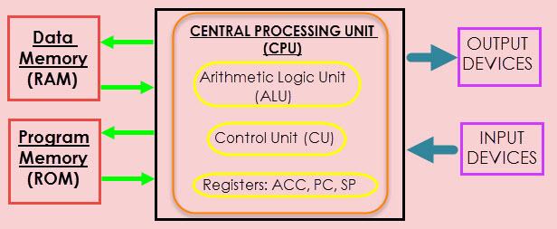 8051 Microcontroller Memory Organization: ROM, RAM, Internal