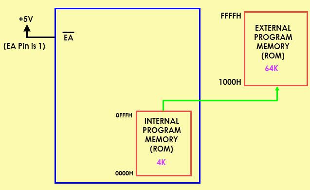 8051 Microcontroller Memory Organization Image 5
