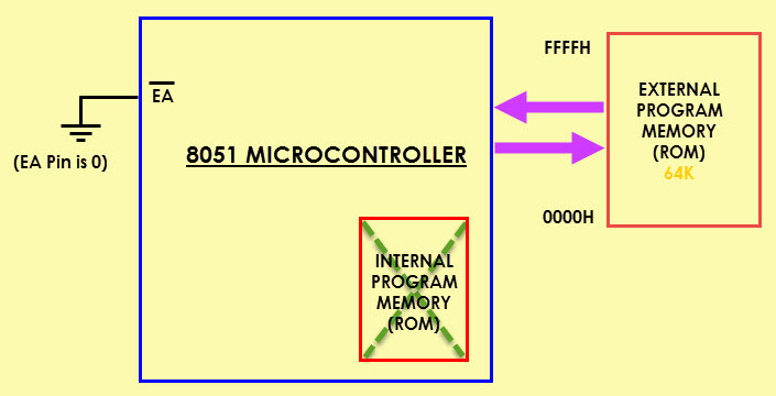 8051 Microcontroller Memory Organization: ROM, RAM, Internal, External