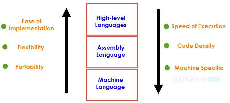 8051 Microcontroller Assembly Language Image 2