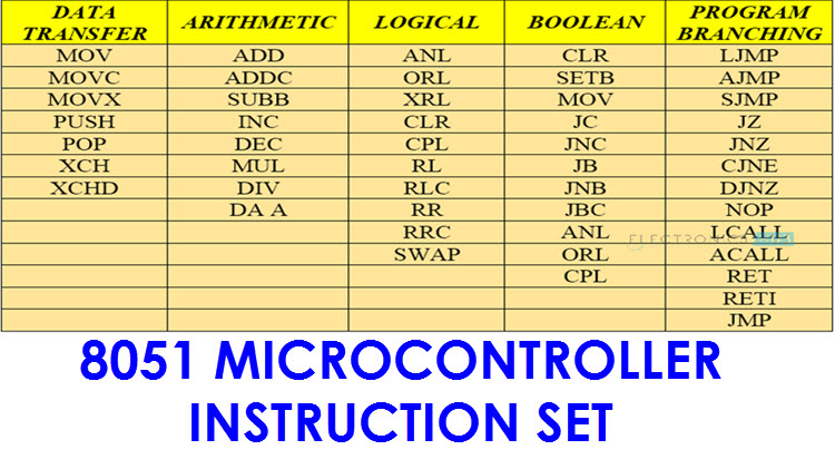 8051 Microcontroller Instruction Set Addressing Modes