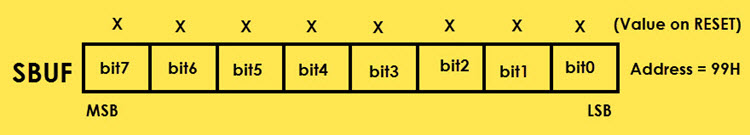 8051 Microcontroller Special Function Registers (SFRs) Image 16