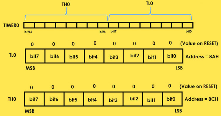 8051 Microcontroller Special Function Registers (SFRs) Image 17