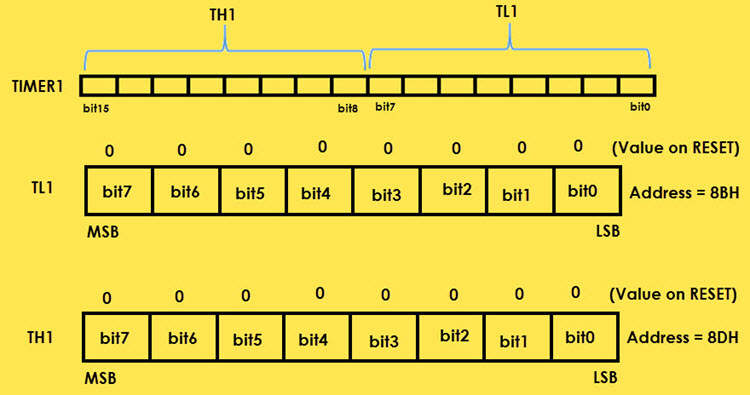 8051 Microcontroller Special Function Registers (SFRs) Image 18
