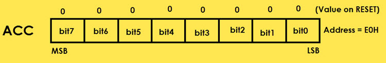 8051 Microcontroller Special Function Registers (SFRs) Image 3