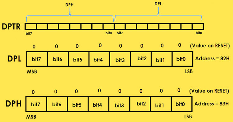 8051 Microcontroller Special Function Registers (SFRs) Image 7_1
