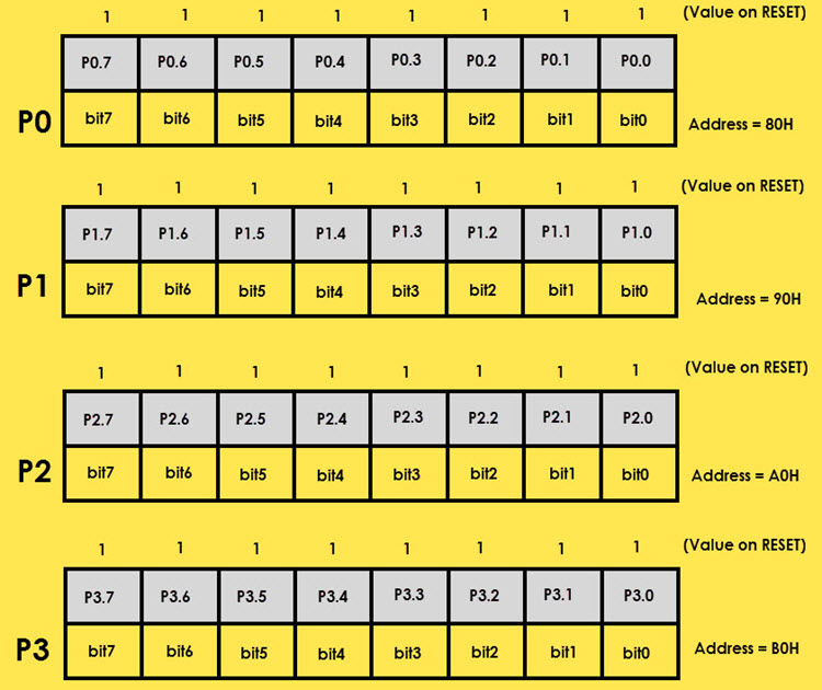 8051 Microcontroller Special Function Registers (SFRs) Image 9_1