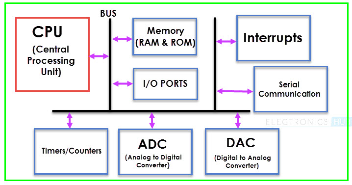 Basics of Microcontrollers Image 1