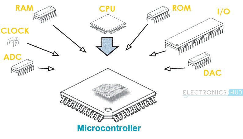 Basics of Microcontrollers Image 2