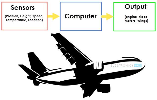 Types of Sensors Image 1