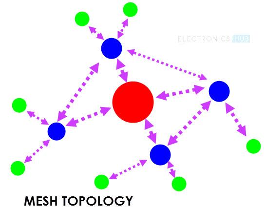 Zigbee Technology Image 3