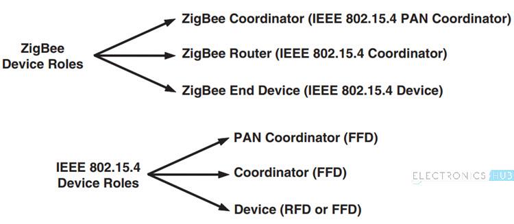 Zigbee Technology Image 5