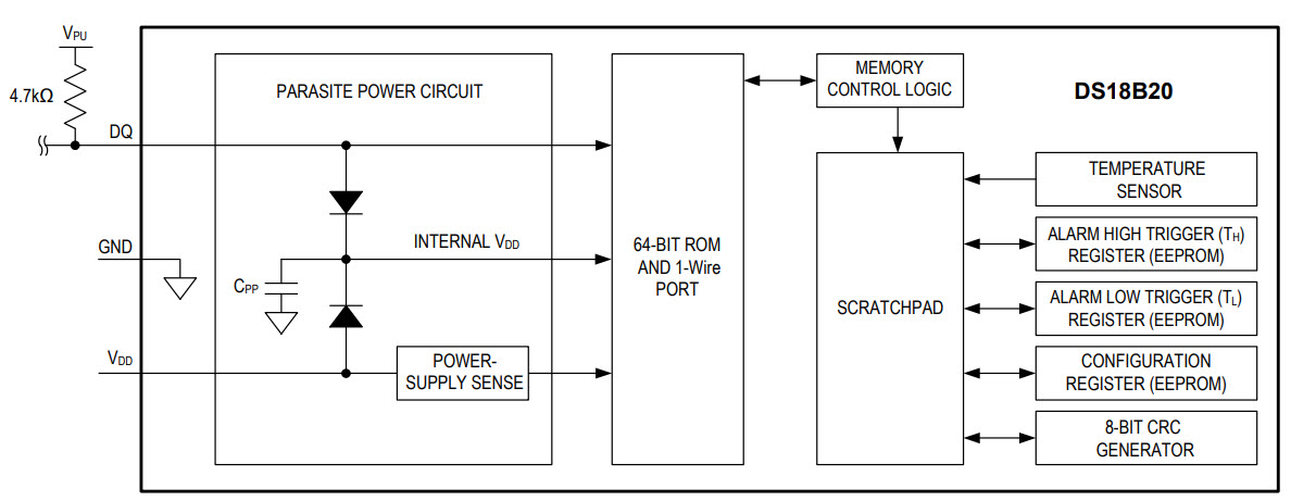 Arduino DS18B20 Temperature Sensor Block Diagram