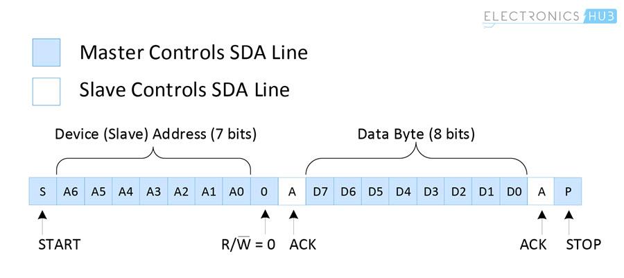 Basics of I2C Communication Data Transfer Master To Slave