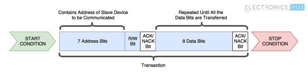 Basics of I2C Communication Data Transfer Protocol