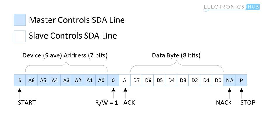 Basics of I2C Communication Data Transfer Slave To Master